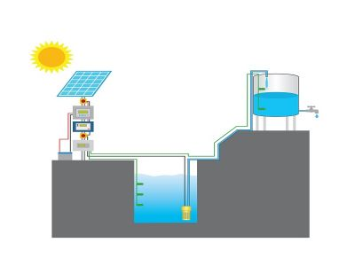 Hasil gambar untuk Tips Cari Tahu Kedalaman Sumur Ideal untuk Dapatkan Air Besih